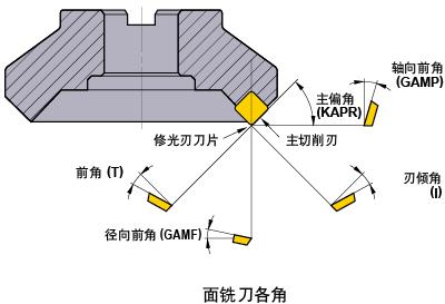 铣刀角度图片_平面铣刀切削刃各角度的功能 / 基本刃形 | MITSUBISHI MATERIALS CORPORATION